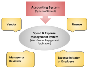 accounting and expense